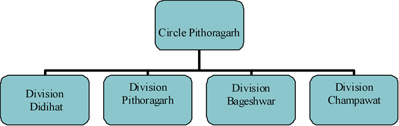 Circle Pitthoragarh